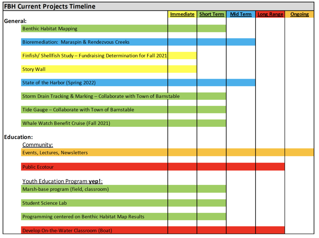 Time Line Graph FBH Current Projects Timeline