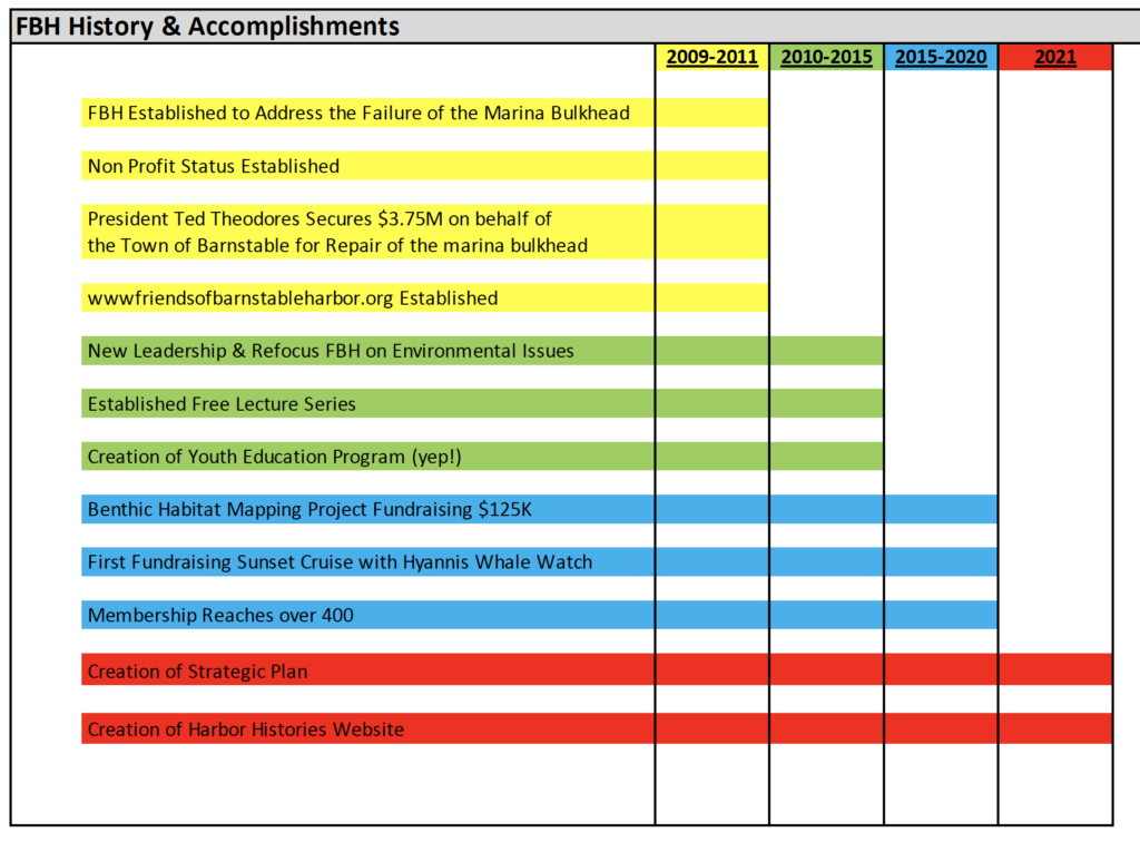 Time Line Graph of FBH History & Accomplishments